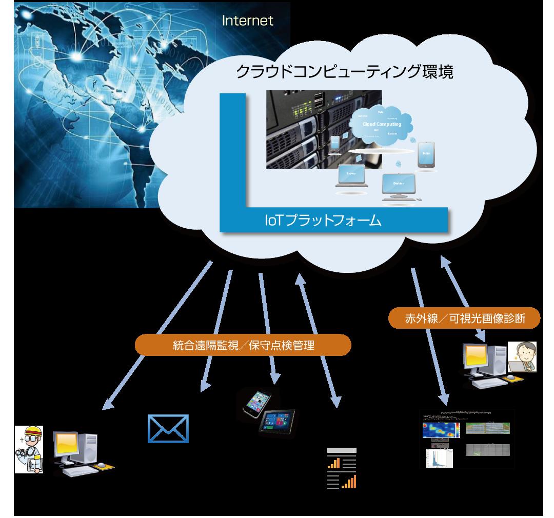 クラウドコンピューティング環境 loTプラットフォーム 統合遠隔監視/保守点検管理 O&M事業所 遠隔監視 異常発生時のメール自動通知 日報・月報など帳票出力 メール通知 スマートフォン タブレット 保守点検報告書 赤外線/可視光画像診断 画像解析 モジュール画像解析・診断報告書